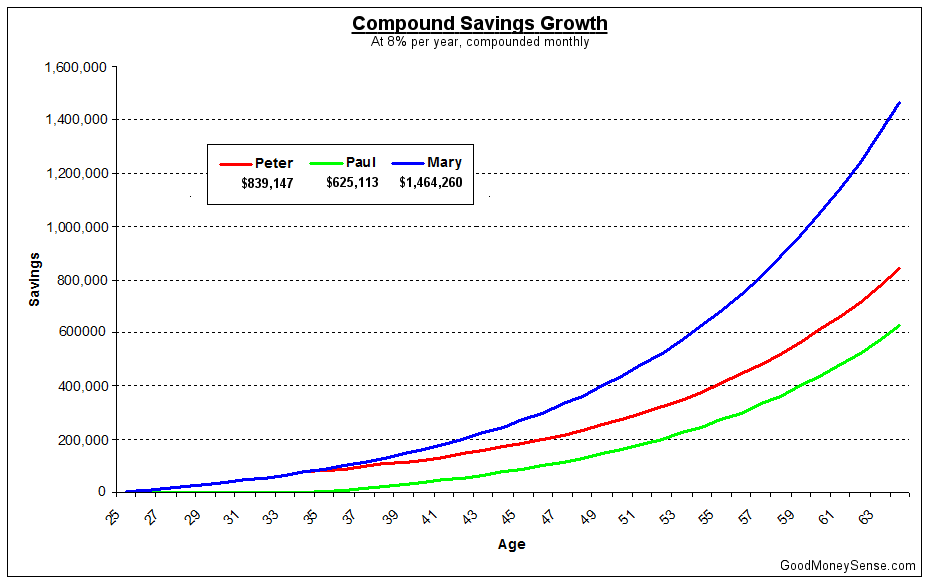Compound Interest Comparison of 5,000 Deposit