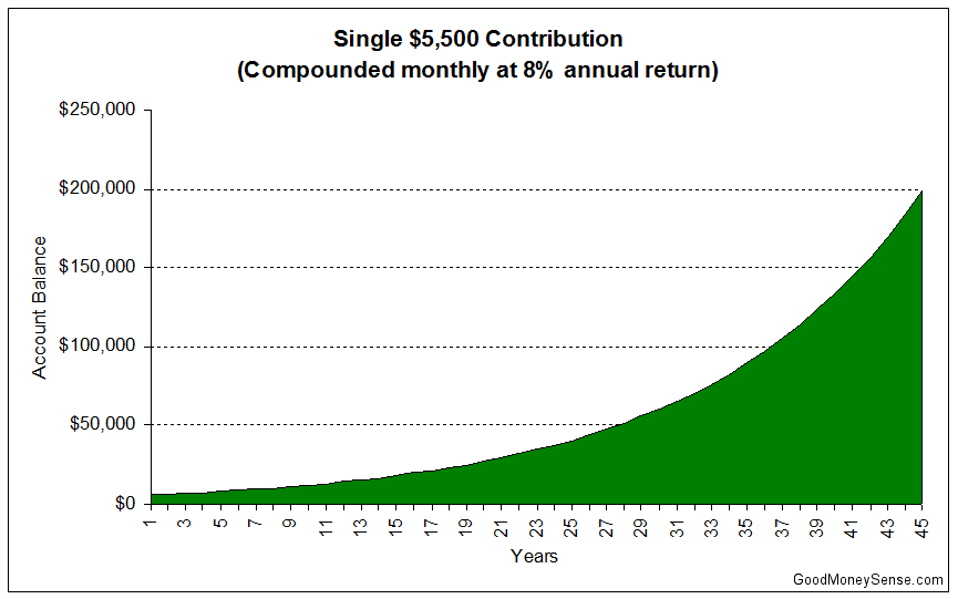 Single Deposit Compound Interest Over 45 Years