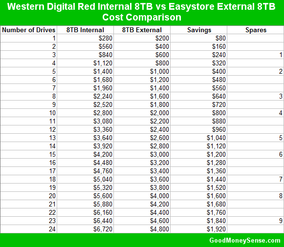 Western Digital Red vs Easystore Cost Comparison