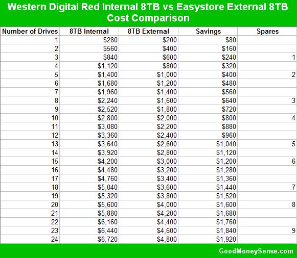 Western Digital Red vs Easystore Cost Comparison