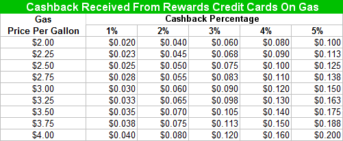 Gas Cashback Rewards