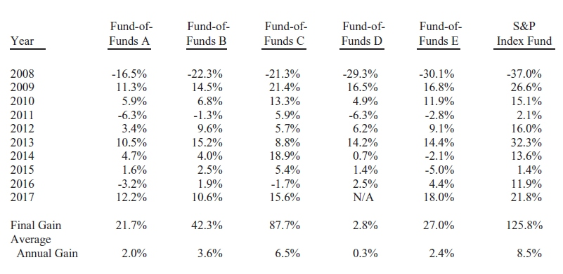 Hedge Fund vs S&P 500 Index Fund Results