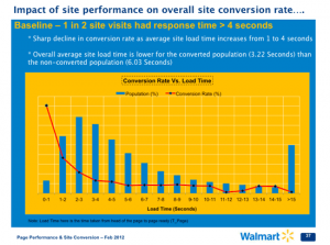Walmart Load Times vs Conversion Rate