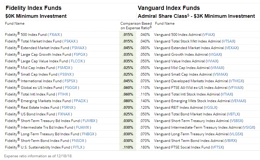 Fidelity vs Vanguard Index Fund Fees