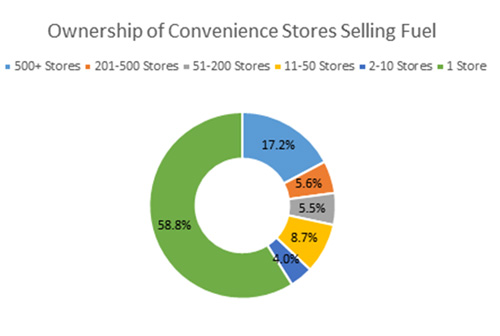 Gas Station Ownership Numbers