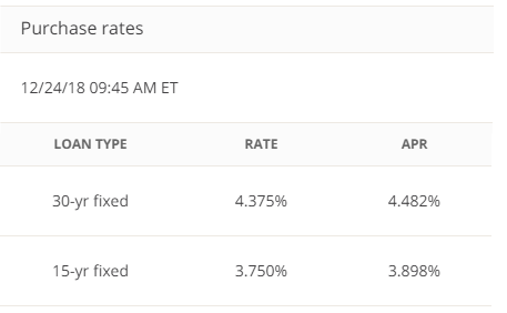 Chase Bank Mortgage Rates