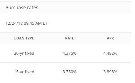 Chase Bank Mortgage Rates