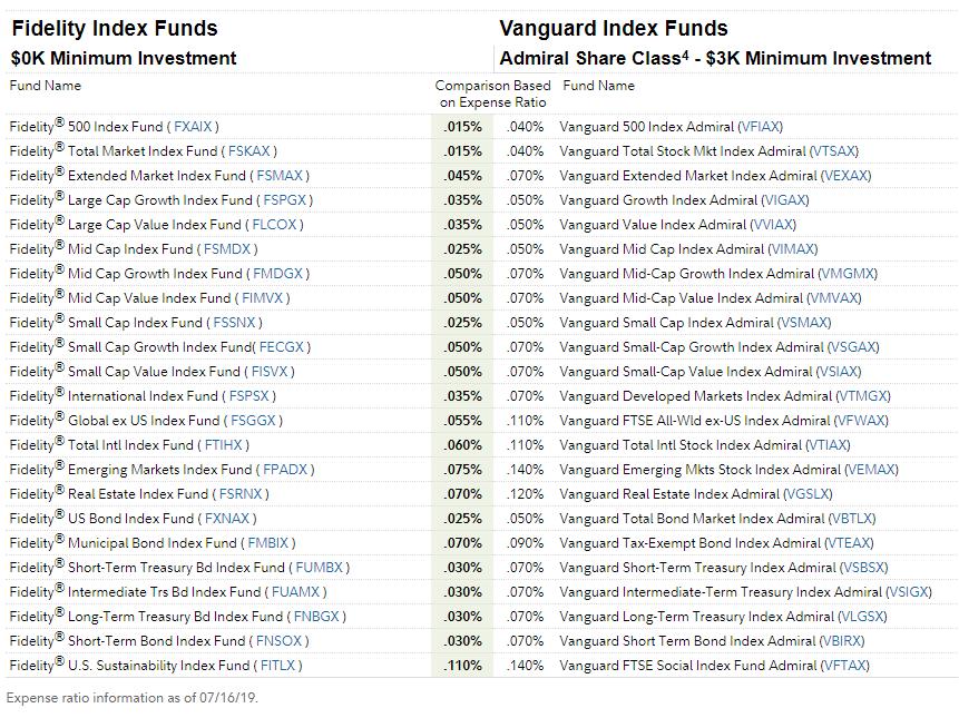Fidelity vs Vanguard Index Funds