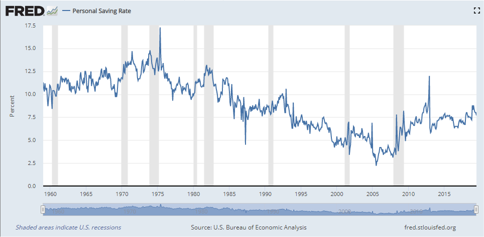 American's Personal Savings rate