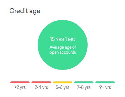 Credit Score Credit Age