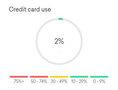 Credit Score Credit Utilization