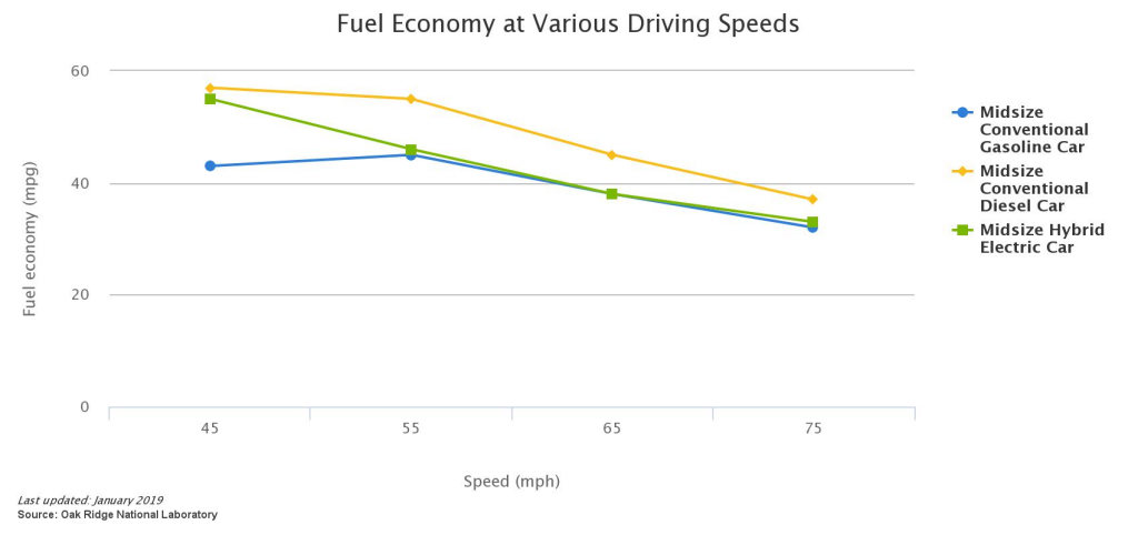 Fuel Economy and Speed